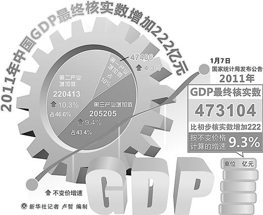 gdp和产值_一季度我国批发和零售产值占GDP当季比重10.28